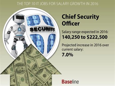 Chief Officer Salary by The Top 10 It For Salary Growth In 2016