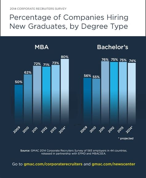 Howard Mba Hiring Stats by Hiring Stats Looking For Mba And Spm Grads