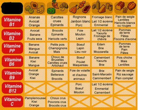 vit a alimenti les vitamines alimentation naturelle