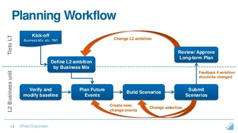 what is workflow planning event driven business planning
