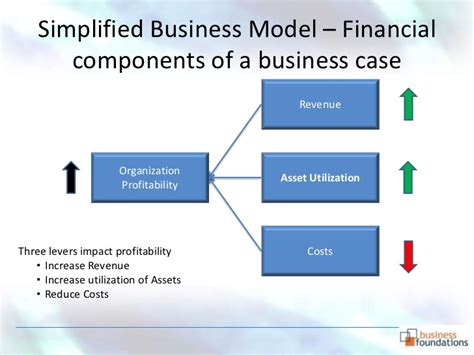 Business Case Development How And Why Component Business Model Template