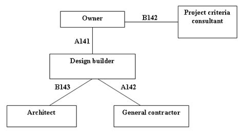 method of layout of building new design build documents published newsletters