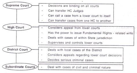 india subordinate judiciary  diagram
