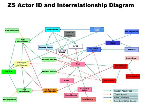 interrelationship diagram ppt zs actor id and interrelationship diagram powerpoint