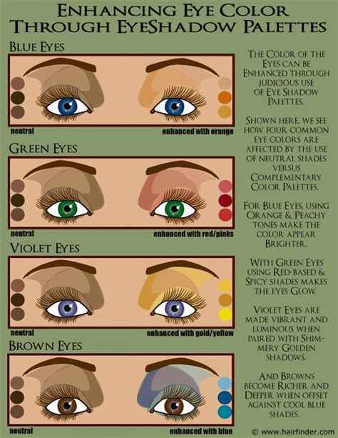 shadow color choosing color palettes for eye shadow and enhancing blue