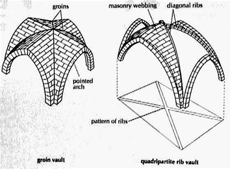 diagram gothic rib vault2 jpg 562 215 413 construction construction