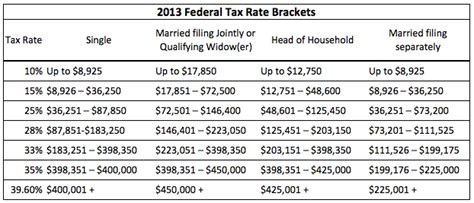 federal tax brackets 2014 federal tax brackets 2016 chart calendar template 2016