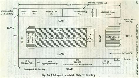layout manager job site layout or job layout at building site