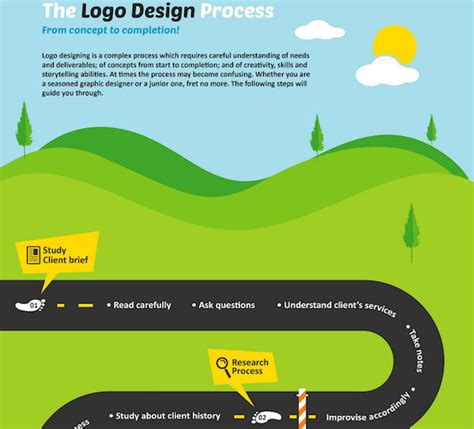 interaction design from concept to completion books design taxi infographic the logo design process from