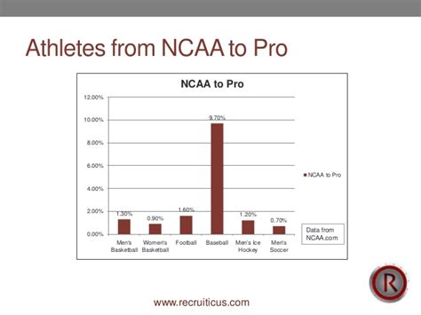 20 secrets to success for ncaa student athletes athletic recruiting stats percentage of athletes from