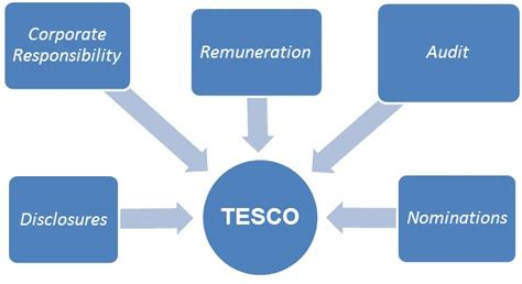 Corporate Governance Uk Essay by Sle Paper On Corporate Governance Arrangements For Tesco Write My Essay I Need Help With