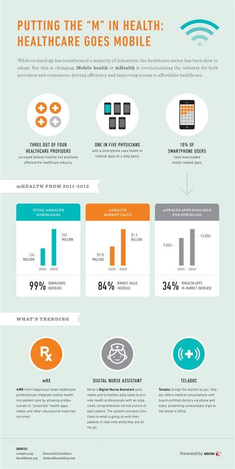 app design rates 36 best mobile healthcare infographics images on pinterest