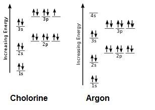 orbital diagram for chlorine the aufbau principle study
