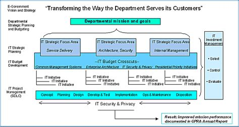 government relations strategy template u s department of labor e government strategic plan