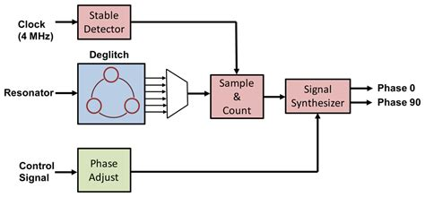 block diagram of frequency synthesizer sensors free text an integrated thermal