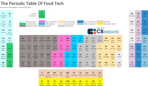periodic table of food the periodic table of food tech