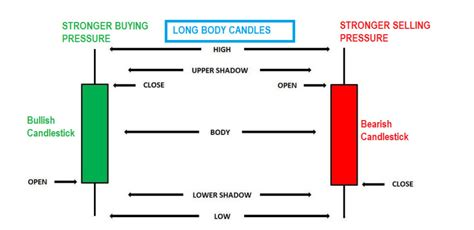 candlestick pattern psychology price action trading course learn forex price action