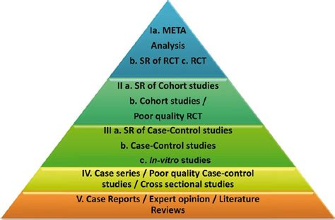 what level of evidence is a cross sectional study levels of evidence pyramid research