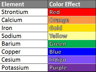 burns in different colors how do fireworks work lesson for study