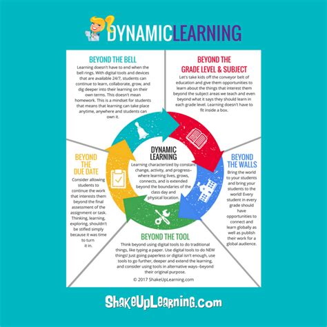 dynamic learning maps 100 dynamic learning maps cognitive mapping mind mapping benefits who needs mind maps