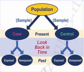 retrospective cross sectional study design introduction to genetic epidemiology lesson 4 analytic
