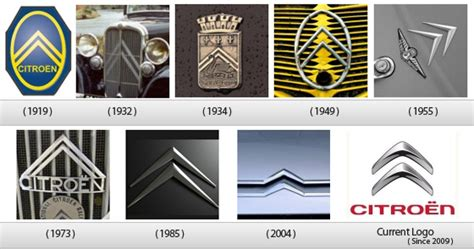 History Of All Logos Citroen Logo History
