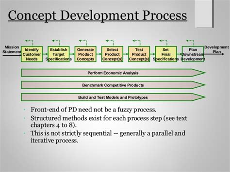 design concept and development product design and development ch2