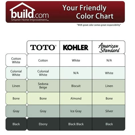 american standard bathtub colors color chart lists the different names used by kohler toto