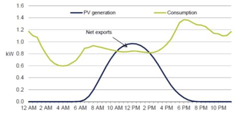 Ouch Use This To Your Sun Consumption During by Overview Of Feed In Tariffs A Guide Parliament Of
