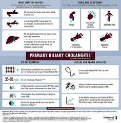 Sauna Detox For Primary Biliary Cirrhosis by 1000 Images About Pbc On Liver Detox