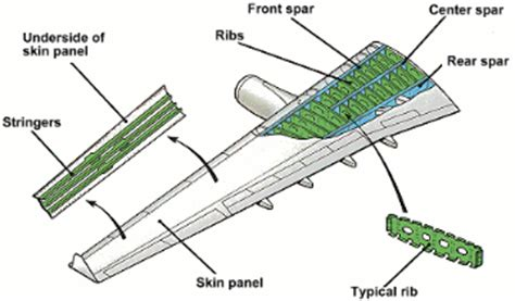 magellan aerospace  manufacture airbus  complex structural wing ribs design engineering