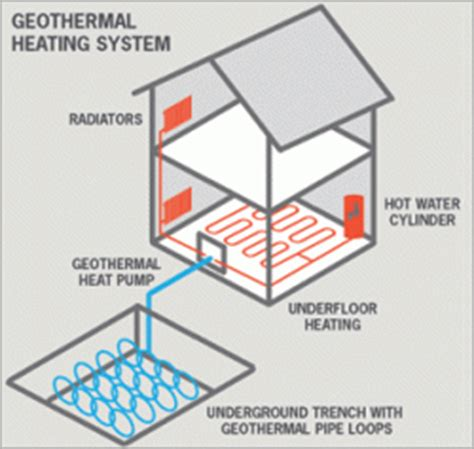 geothermal heating and cooling systems energy informative