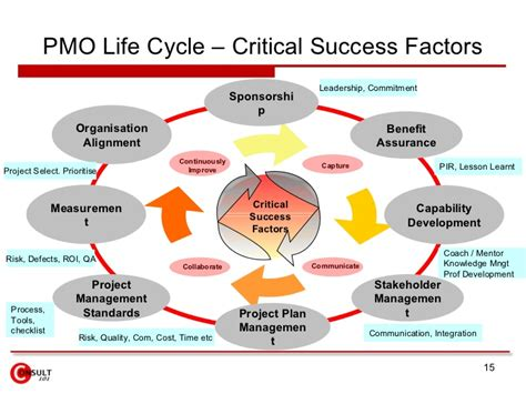 key connect house insurance project management office pmo