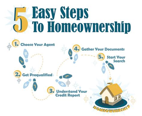step by step to buy a house five easy steps to buying your first home locations