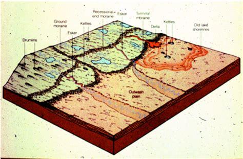 continental glacier diagram glaciers