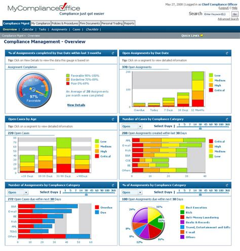 Compliance Dashboard Carburetor Gallery Compliance Dashboard Template