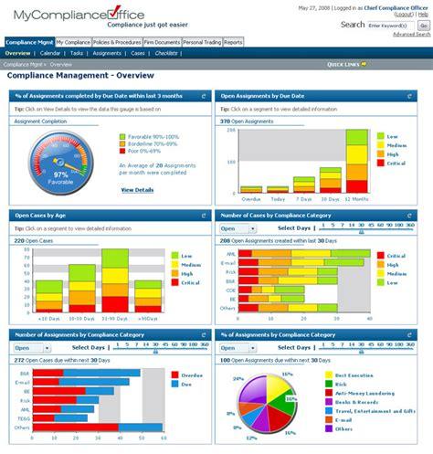 Compliance Dashboard Template Compliance Management Mycomplianceoffice