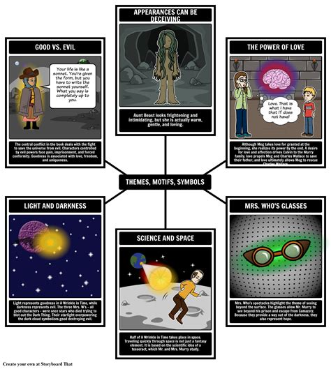 themes motifs com a wrinkle in time themes motifs and symbols