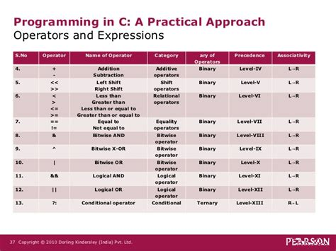 c a detailed approach to practical coding step by step c volume 2 books c prog operators and expressions