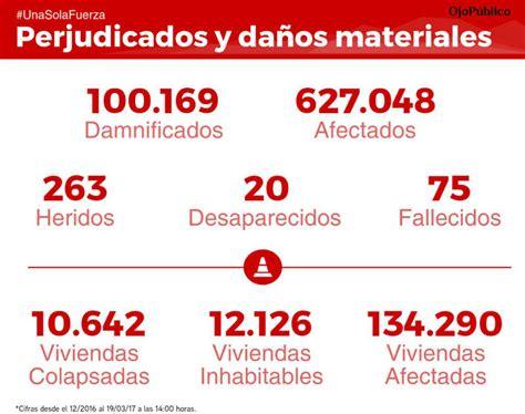 grafico 1 personas involucradas en emergencias maritimas segun las terribles cifras del ni 241 o costero actualidad ojo