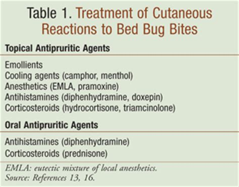 Bed Bug Bites Treatment For Skin by The Rise In Bed Bugs Prevention Management And Treatment