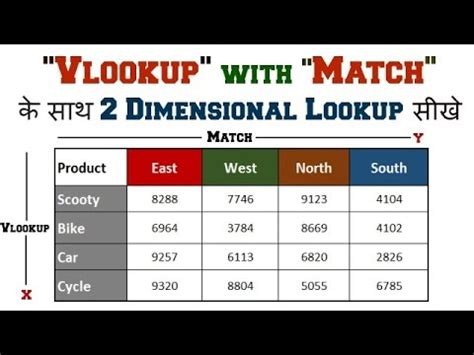 vlookup tutorial youtube in hindi 2d two dimensional lookup formula vlookup with match in
