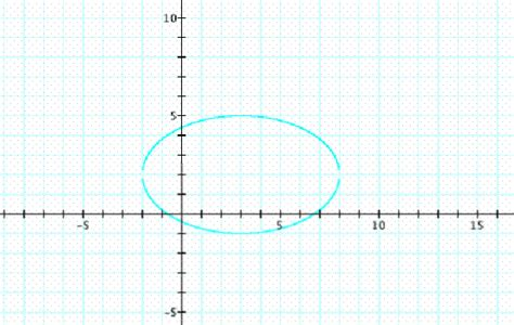 standard form for conic sections conics instructional unit