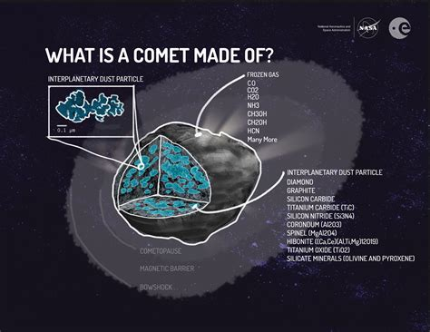 what is a word made up of 4 letters comets 171 kaiserscience 1711