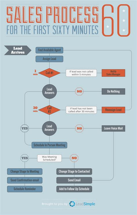sales workflow process how to hack sales like a silicon valley tech company