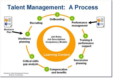 starting a talent development program what works in talent development books closing the gap in talent management systems lbi