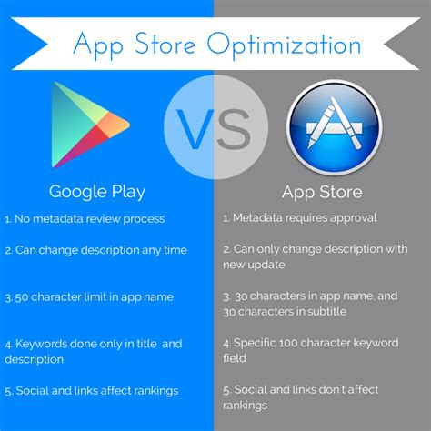Play Store Vs App Store 2018 App Store Optimization Tips Checklist 2018 Guide For