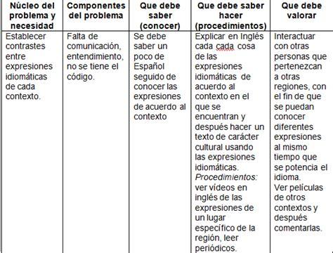 Modelo Curricular Y Participativo La Ense 241 Anza Y El Aprendizaje Dise 241 O Curricular Y Participativo