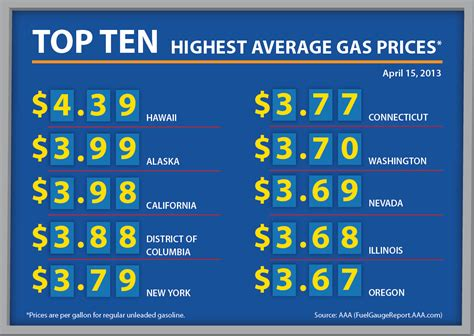 average gas price average gas prices by state industrial electronic components