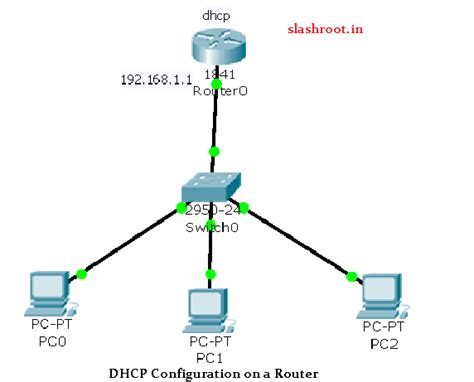 Router Server how to configure a router to work as a dhcp server